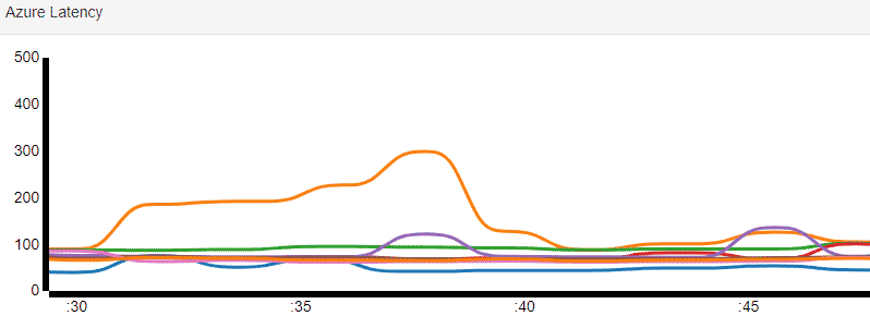 constant ping stress test